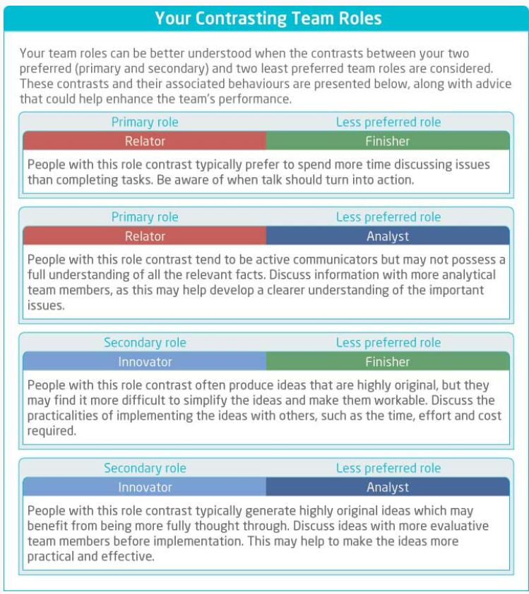 constrasting team roles